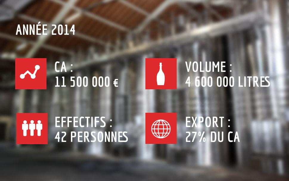 Cherry-Rocher : chiffres clefs 2014
